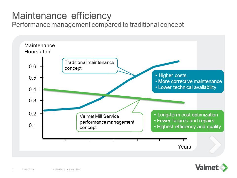 Maintenance efficiency Performance management compared to traditional concept