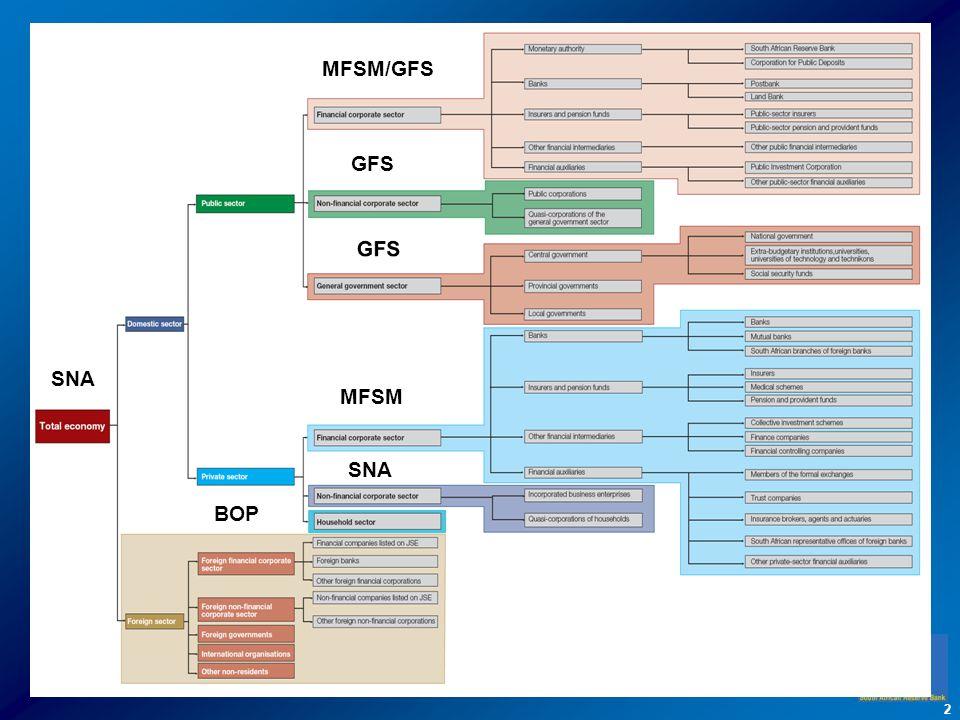 MFSM/GFS GFS SNA MFSM SNA BOP