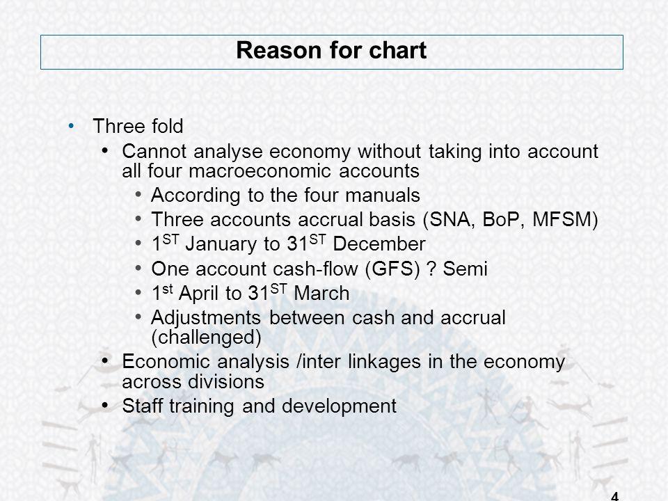 Reason for chart Three fold
