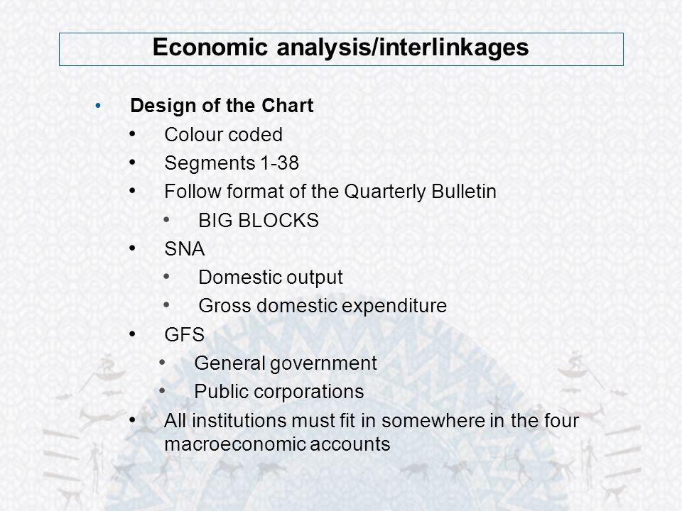 Economic analysis/interlinkages