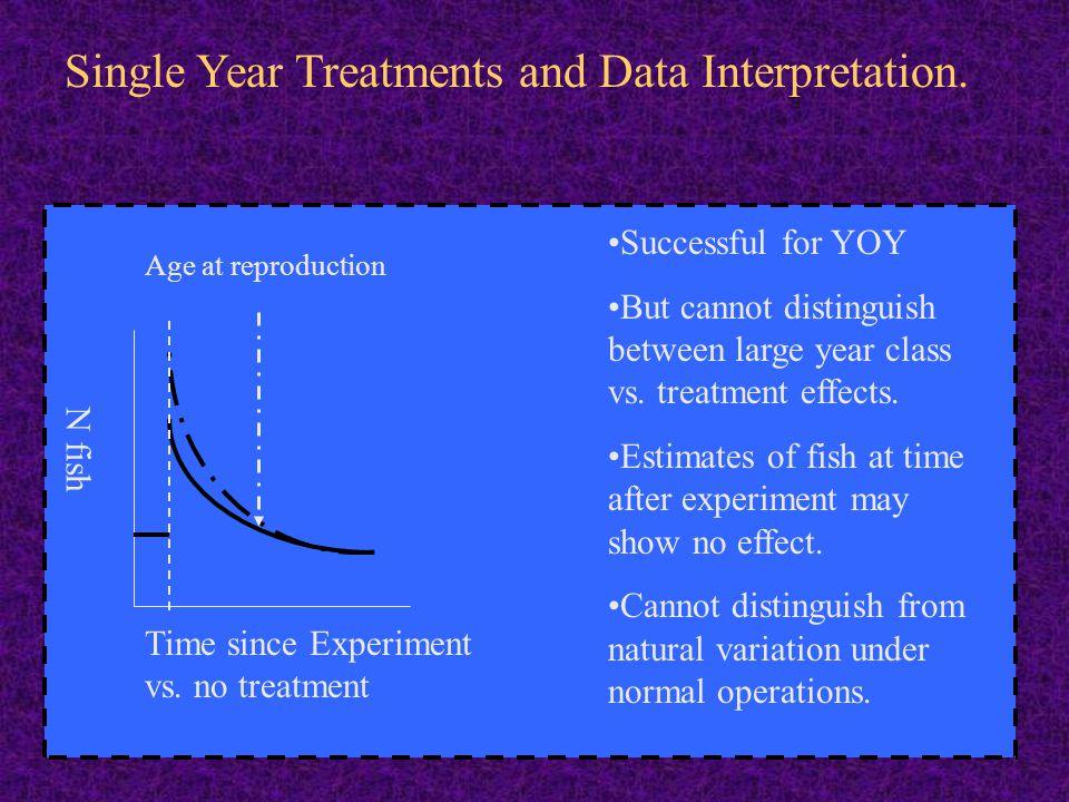 Single Year Treatments and Data Interpretation.