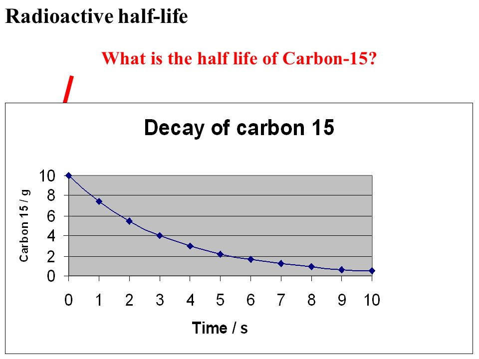 What is the half life of Carbon-15