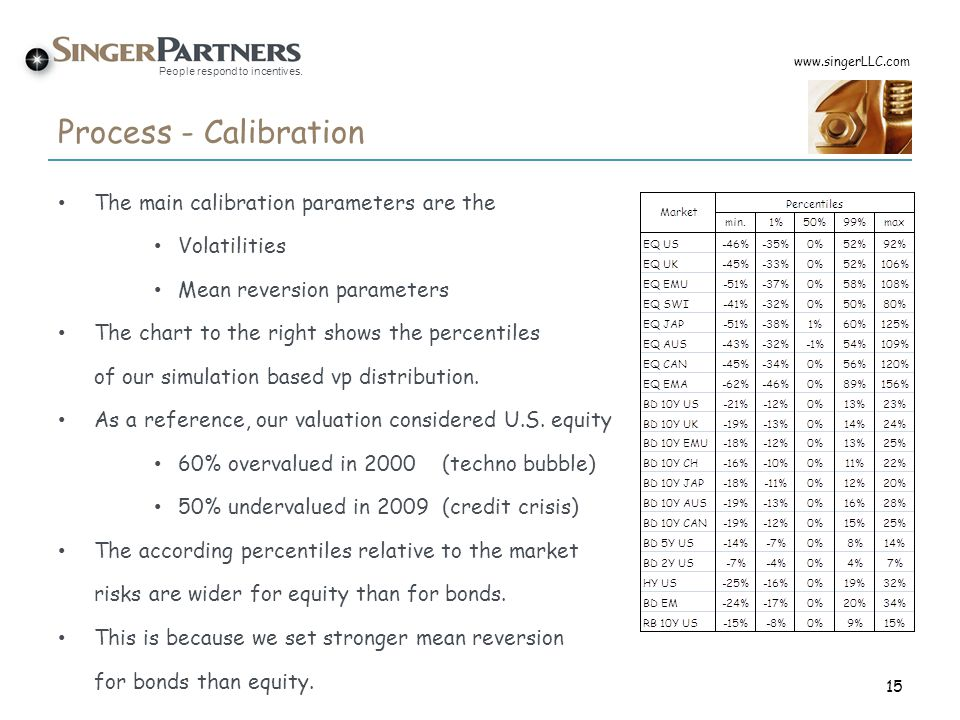 Process - Calibration The main calibration parameters are the