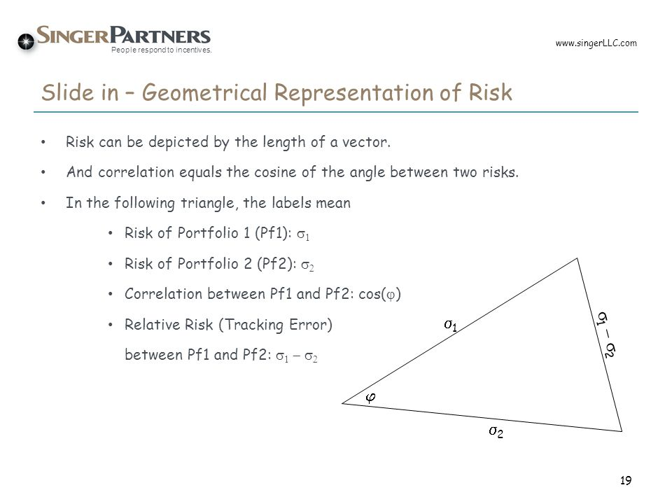 Slide in – Geometrical Representation of Risk