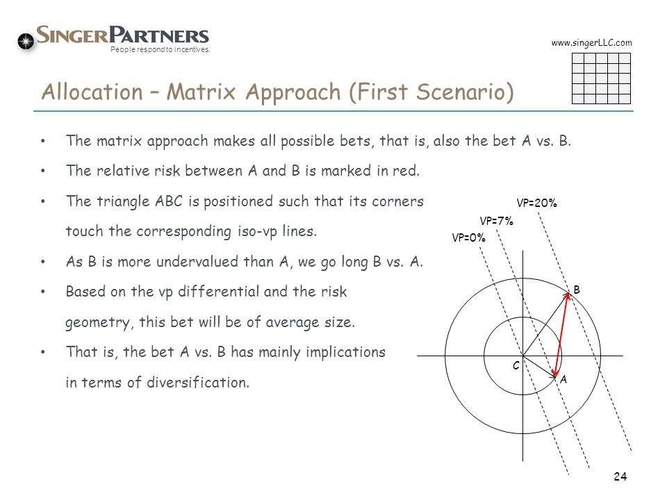 Allocation – Matrix Approach (First Scenario)