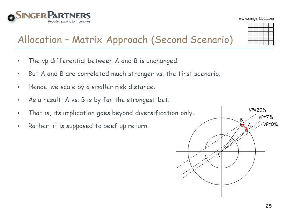 Allocation – Matrix Approach (Second Scenario)
