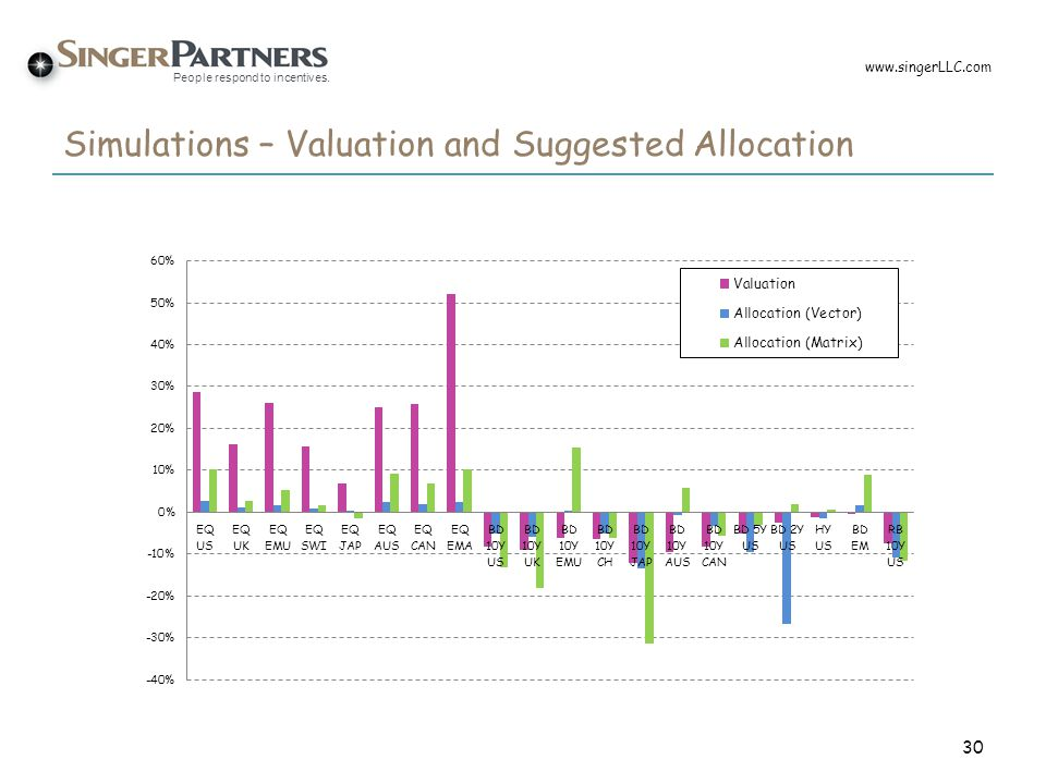 Simulations – Valuation and Suggested Allocation