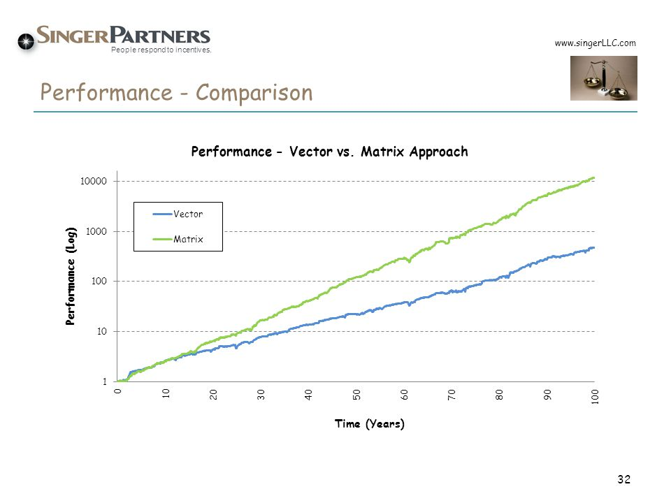 Performance - Comparison