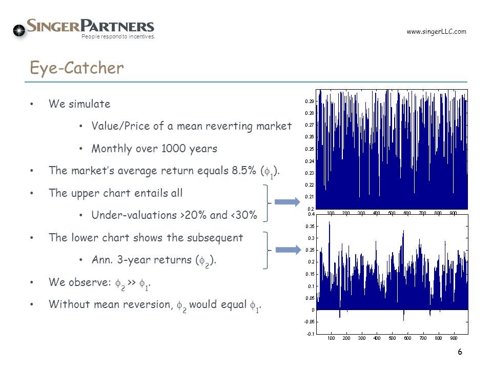 Eye-Catcher We simulate Value/Price of a mean reverting market