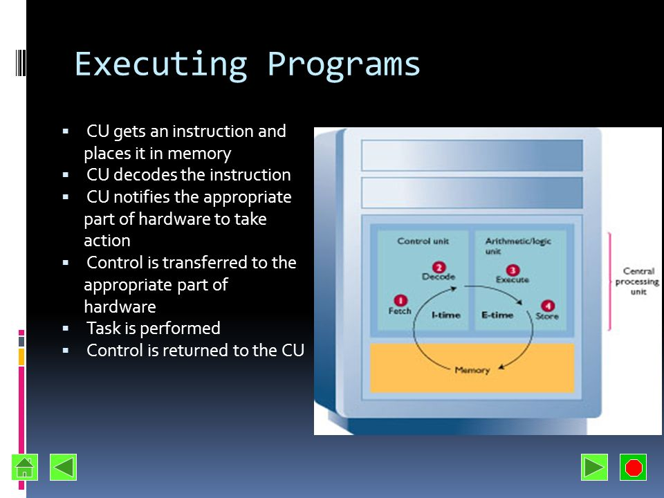 Executing Programs CU gets an instruction and places it in memory
