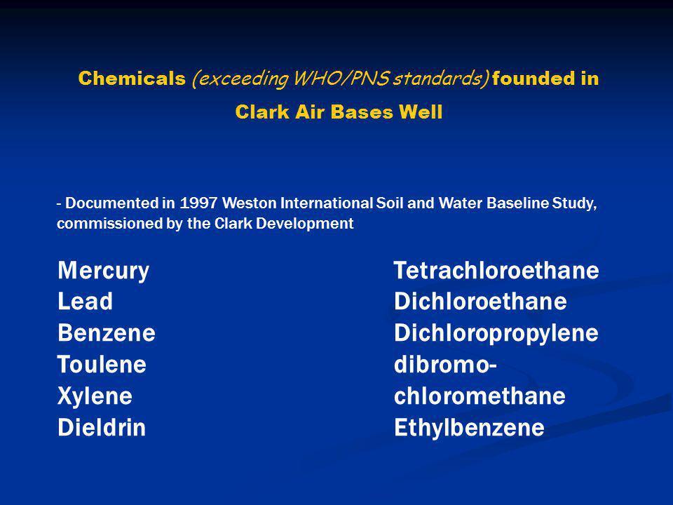 Mercury Tetrachloroethane Lead Dichloroethane