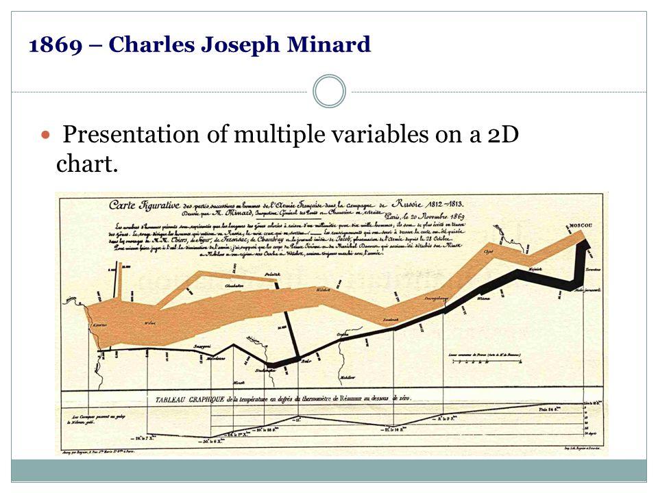 1869 – Charles Joseph Minard