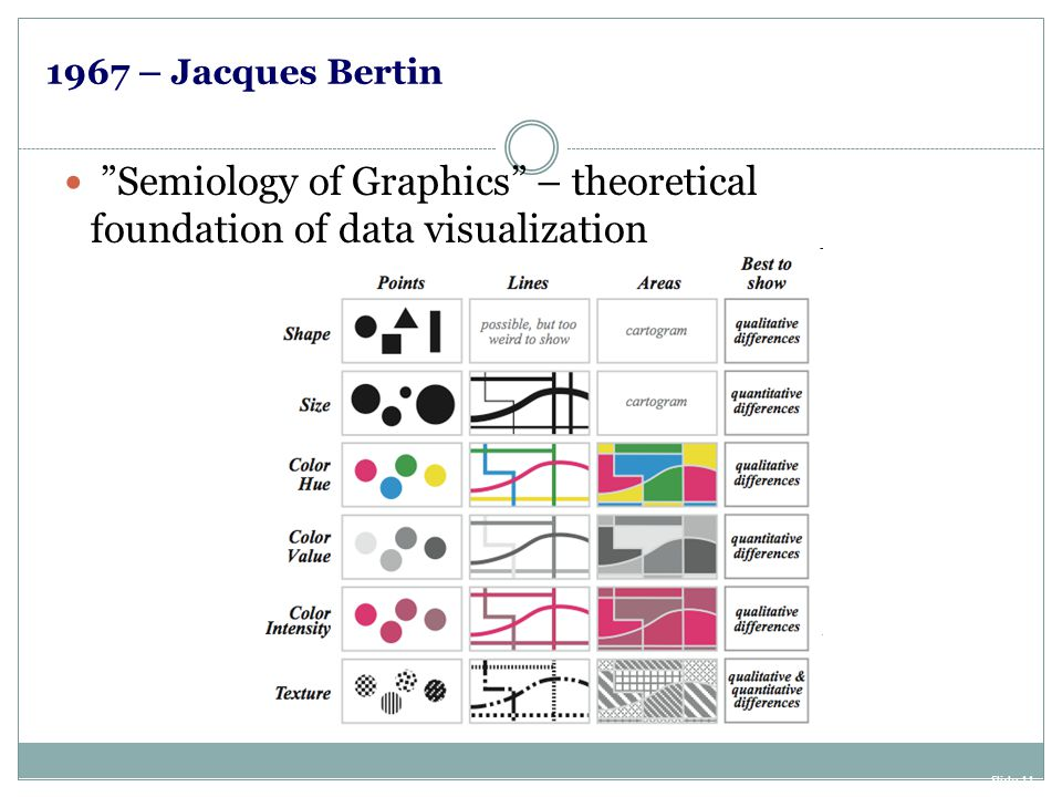 Semiology of Graphics – theoretical foundation of data visualization