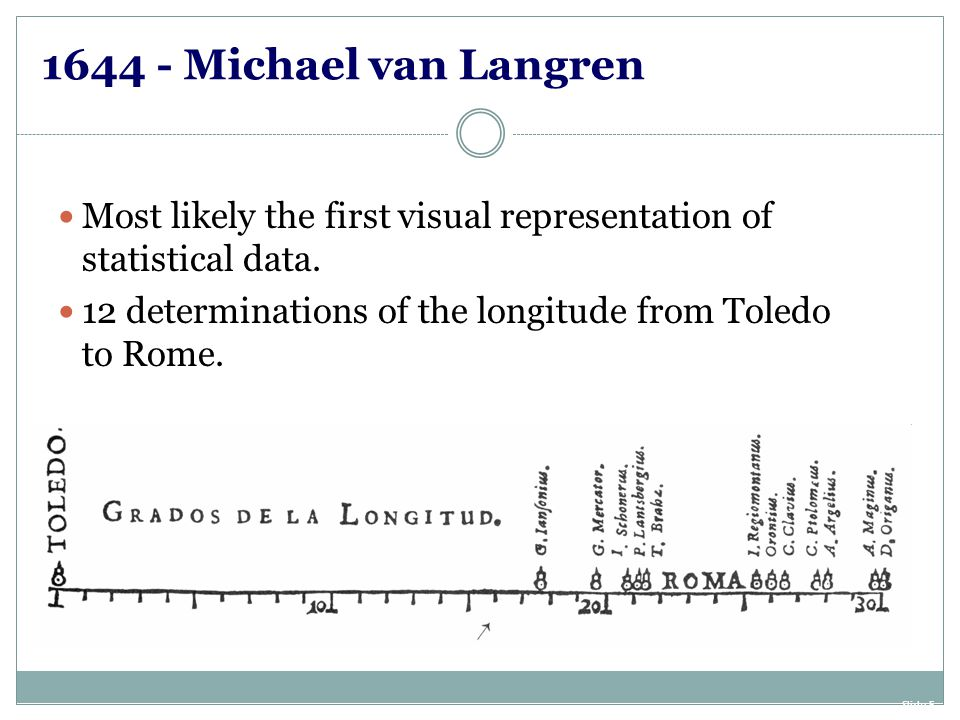 1644 - Michael van Langren Most likely the first visual representation of statistical data. 12 determinations of the longitude from Toledo to Rome.