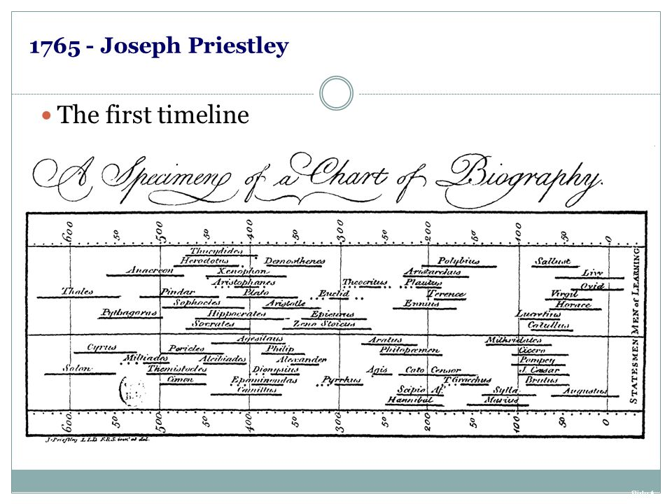 1765 - Joseph Priestley The first timeline Slide 6