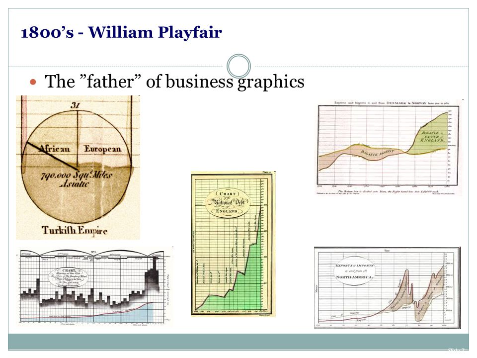 The father of business graphics