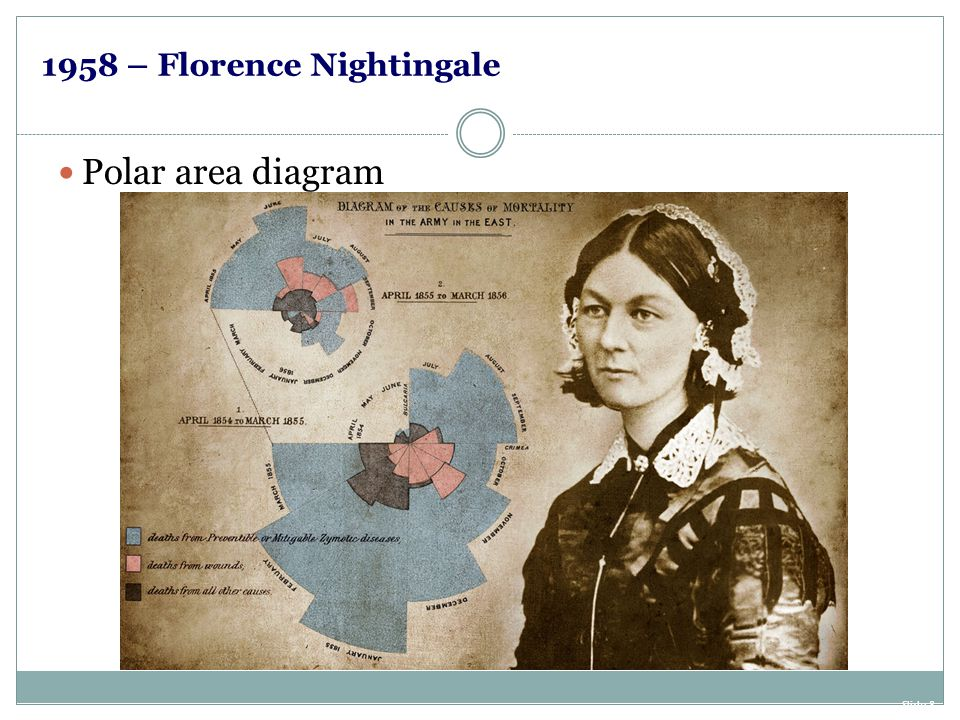 1958 – Florence Nightingale