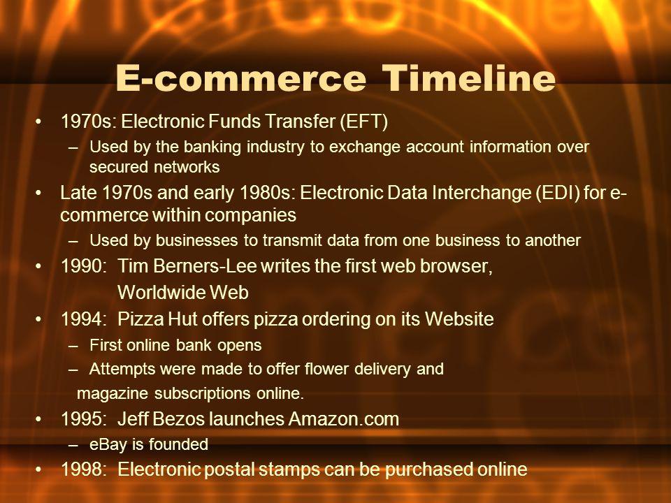 E-commerce Timeline 1970s: Electronic Funds Transfer (EFT)