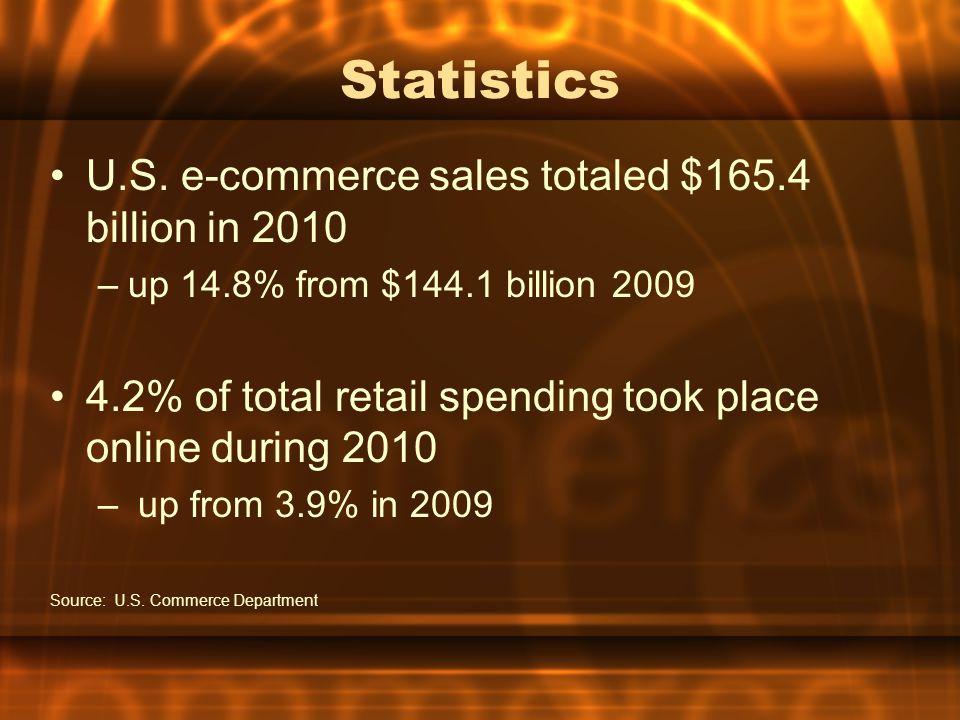 Statistics U.S. e-commerce sales totaled $165.4 billion in 2010