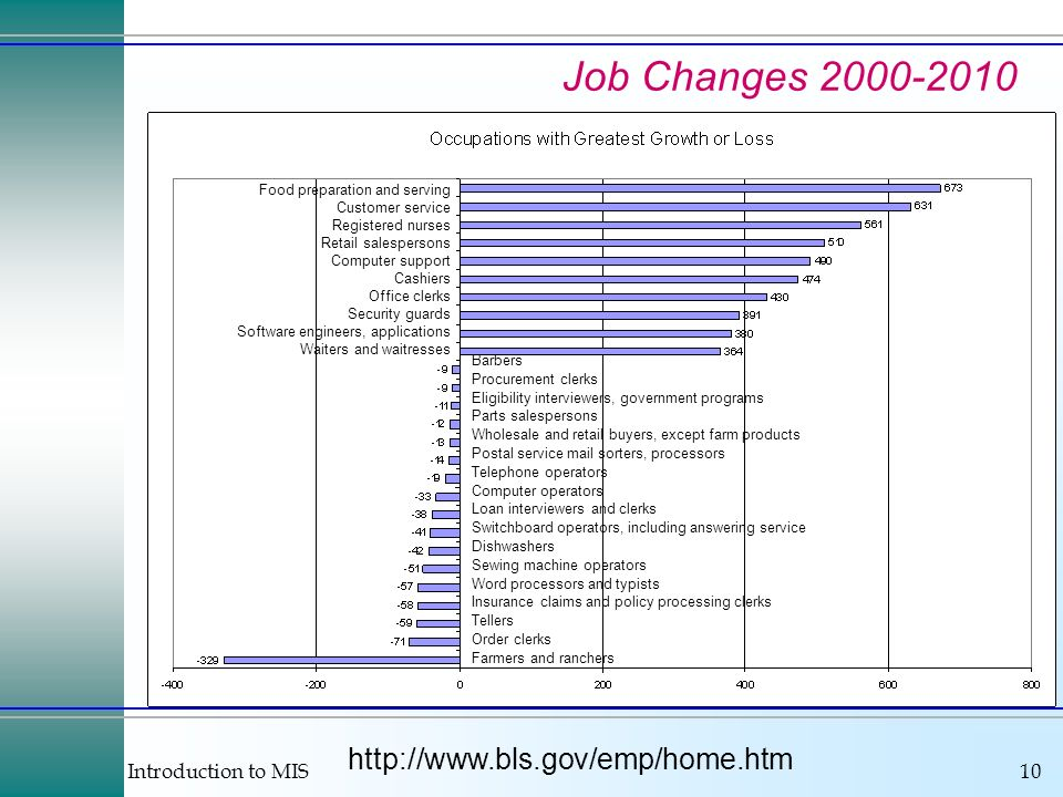 Job Changes 2000-2010 http://www.bls.gov/emp/home.htm