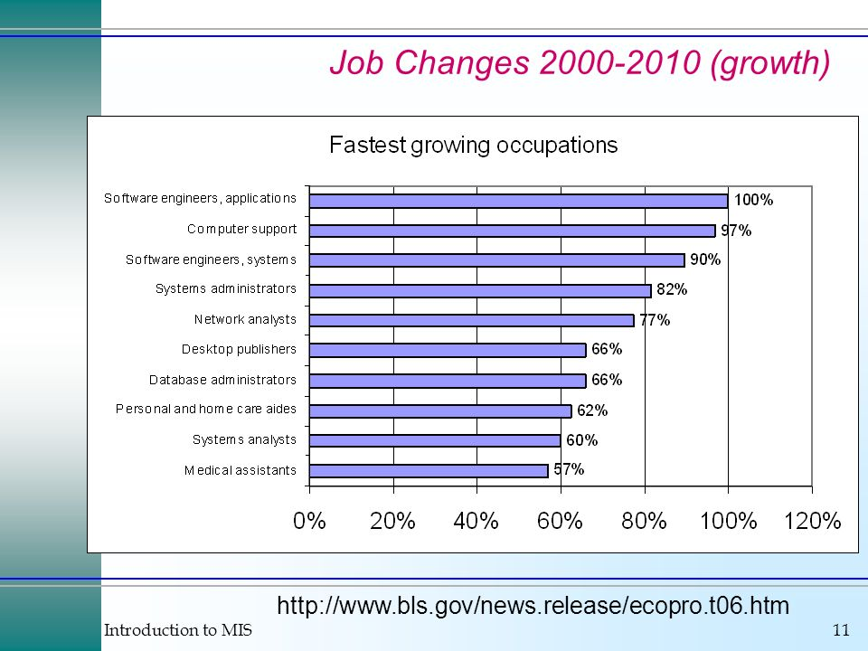Job Changes 2000-2010 (growth) http://www.bls.gov/news.release/ecopro.t06.htm