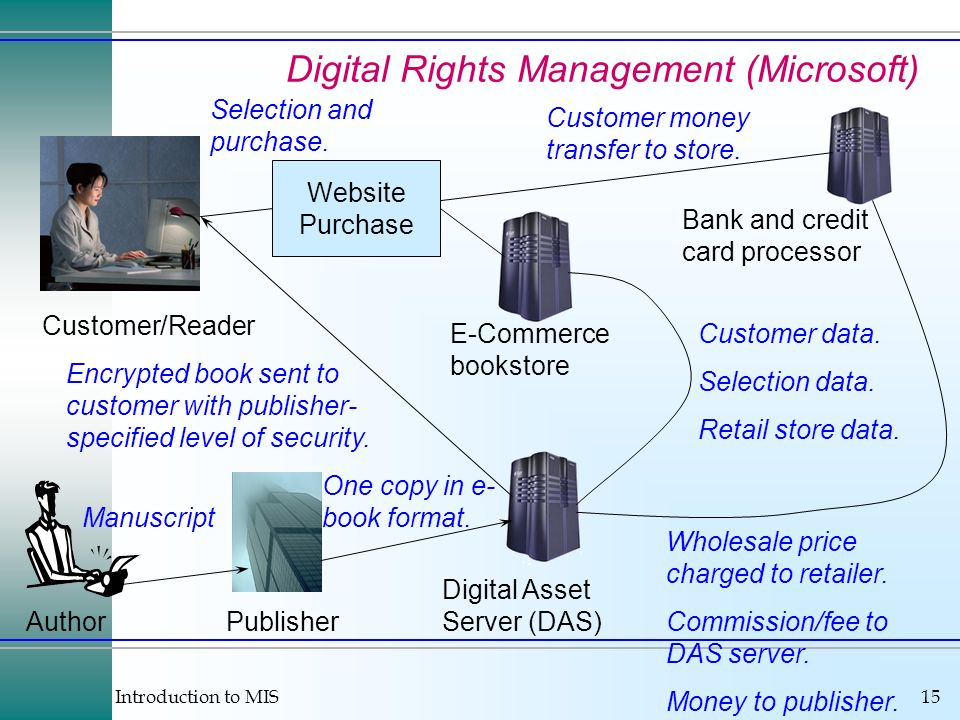 Digital Rights Management (Microsoft)