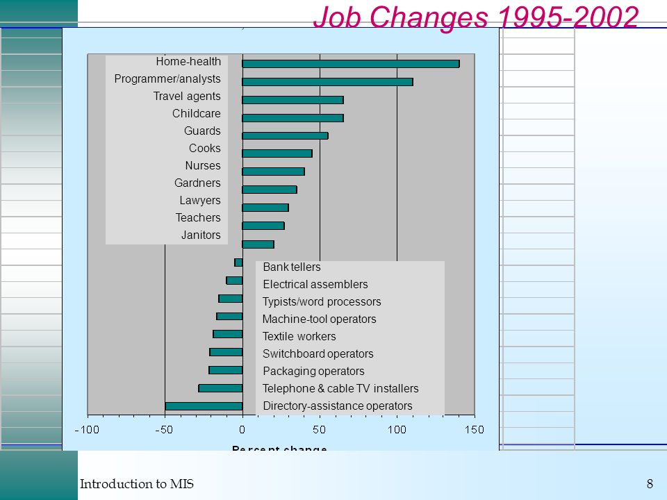 Job Changes 1995-2002 Home-health Programmer/analysts Travel agents