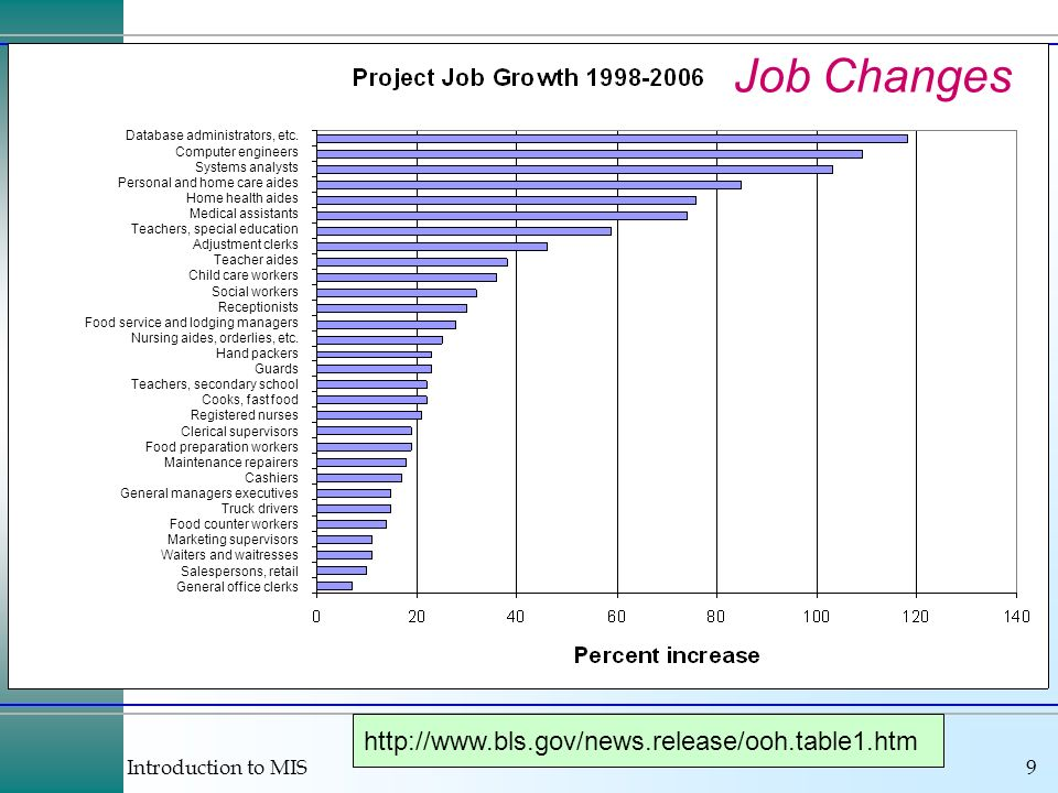 Job Changes http://www.bls.gov/news.release/ooh.table1.htm