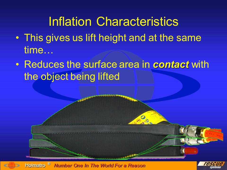 Inflation Characteristics