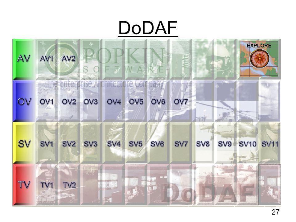 DoDAF