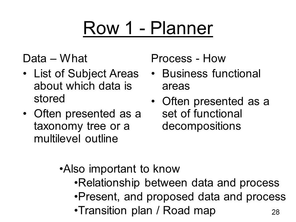 Row 1 - Planner Data – What