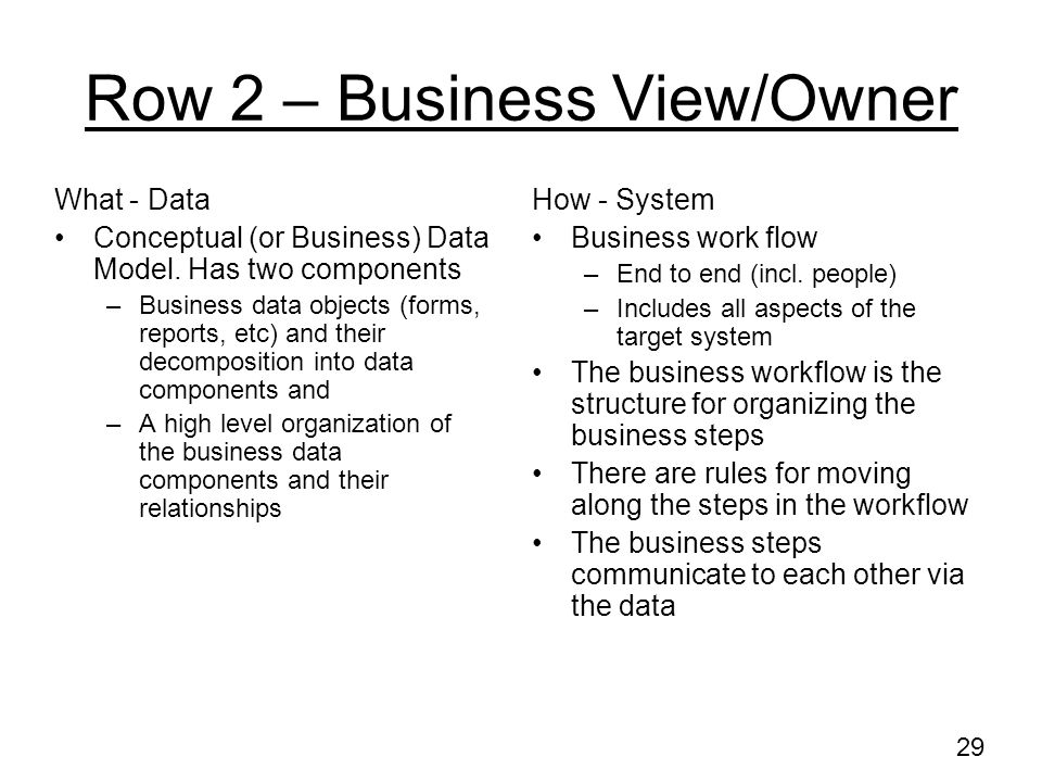 Row 2 – Business View/Owner
