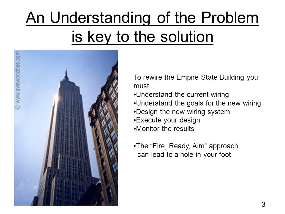An Understanding of the Problem is key to the solution