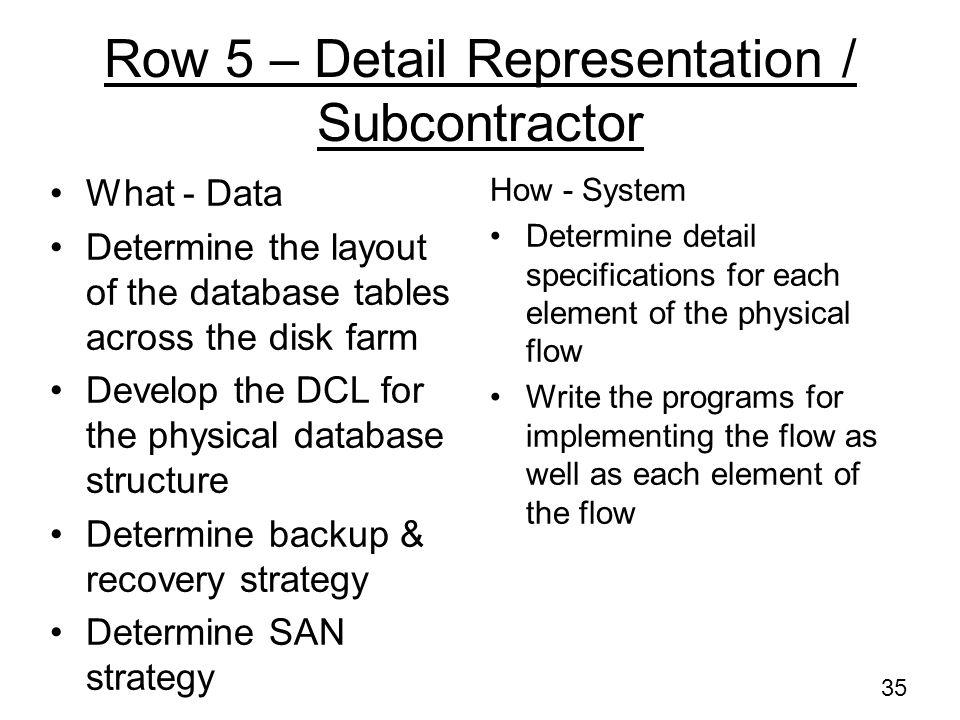 Row 5 – Detail Representation / Subcontractor