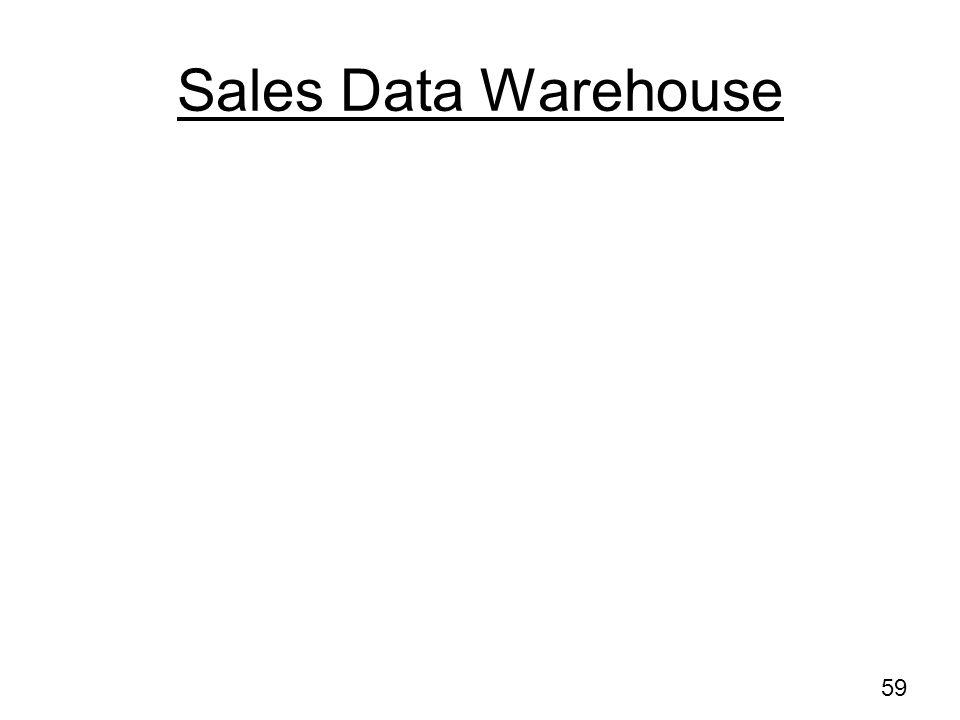 Sales Data Warehouse