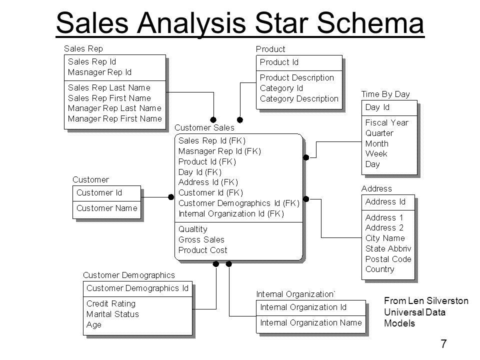 Sales Analysis Star Schema