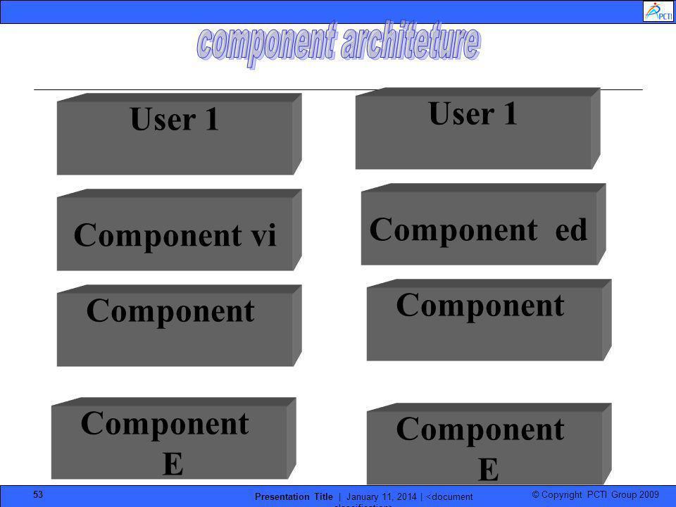 component architeture
