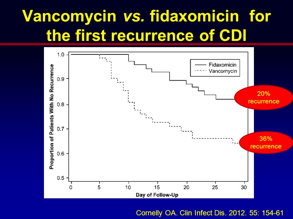 Vancomycin vs. fidaxomicin for the first recurrence of CDI