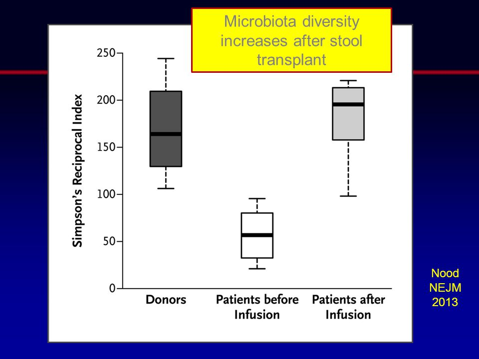 Microbiota diversity increases after stool transplant