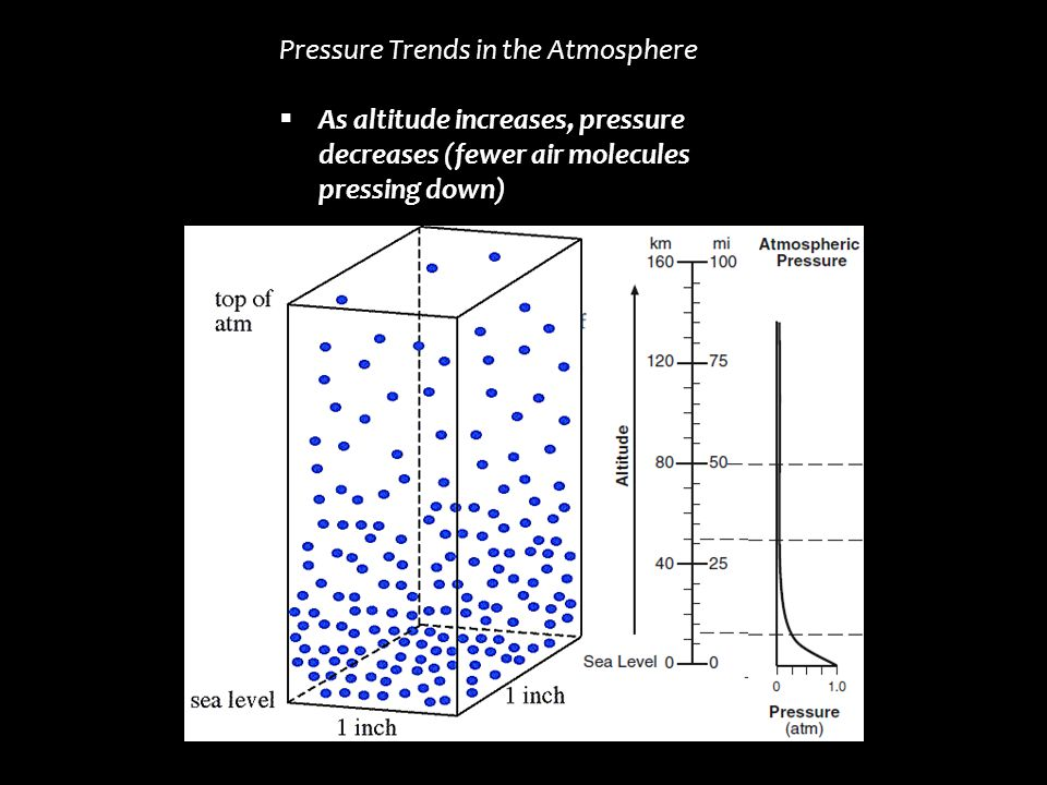 Pressure Trends in the Atmosphere