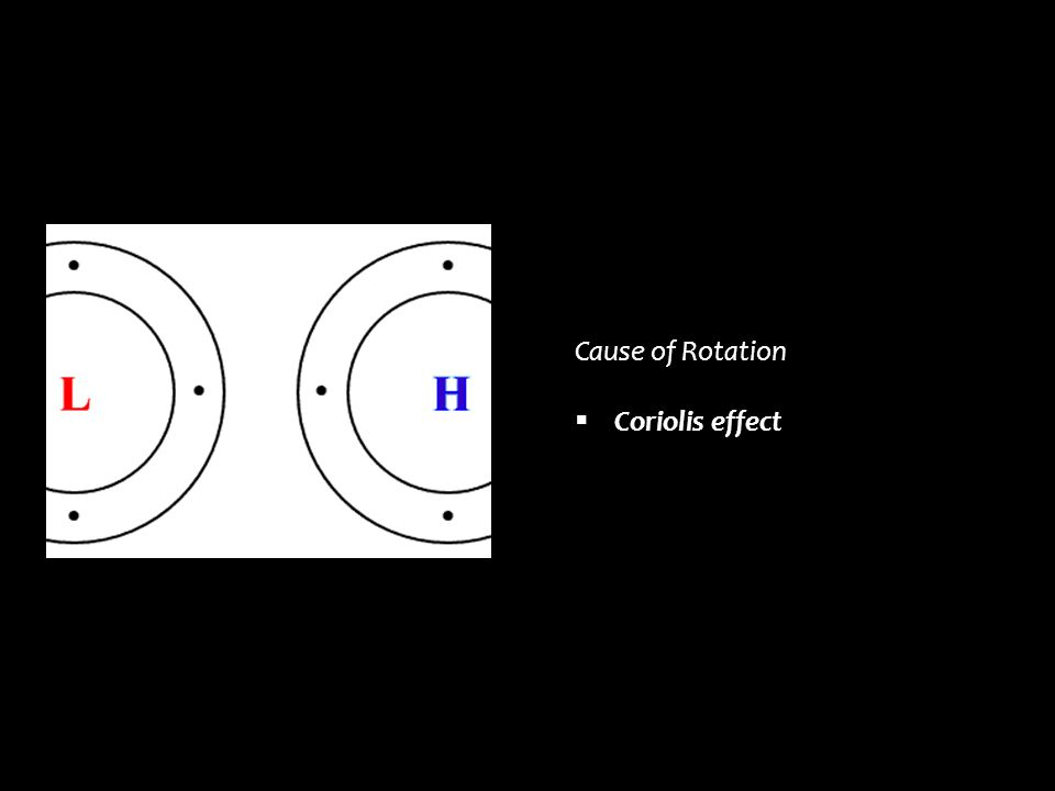 Cause of Rotation Coriolis effect