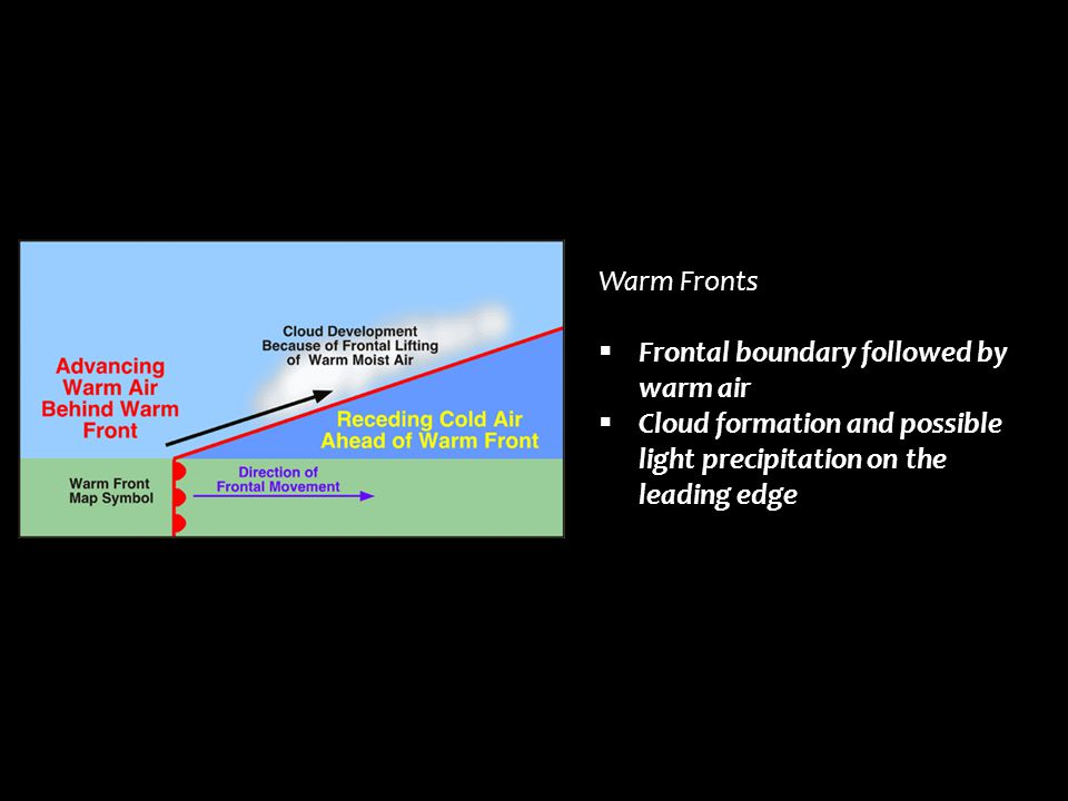 Warm Fronts Frontal boundary followed by warm air.