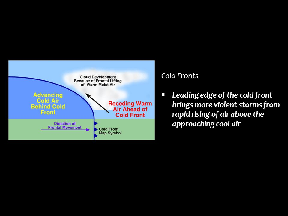 Cold Fronts Leading edge of the cold front brings more violent storms from rapid rising of air above the approaching cool air.