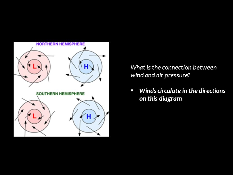What is the connection between wind and air pressure