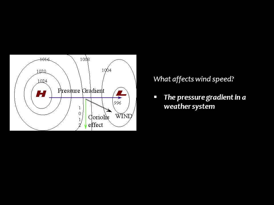 What affects wind speed