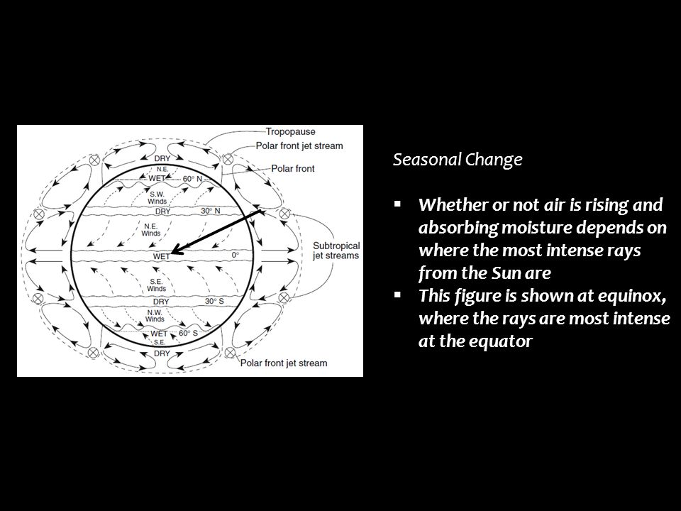 Seasonal Change Whether or not air is rising and absorbing moisture depends on where the most intense rays from the Sun are.