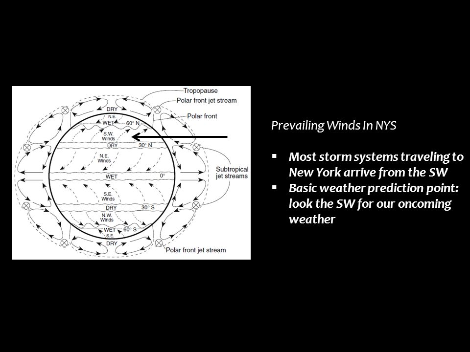 Prevailing Winds In NYS