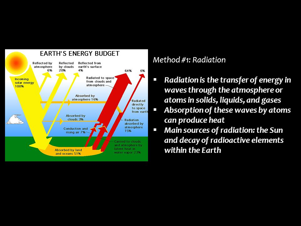Method #1: Radiation Radiation is the transfer of energy in waves through the atmosphere or atoms in solids, liquids, and gases.