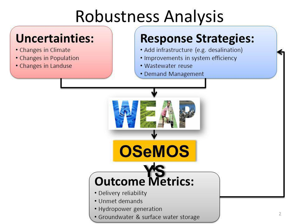 Robustness Analysis OSeMOSYS Uncertainties: Response Strategies: