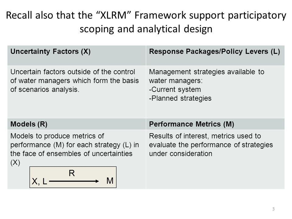 Recall also that the XLRM Framework support participatory scoping and analytical design